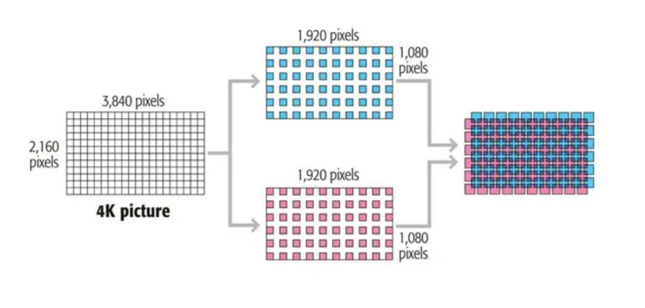 Pixel Shifting with 4KE eShift