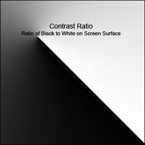contrast ratio